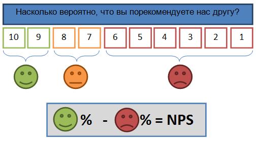 NPS-potrebitelskaja-lojalnost
