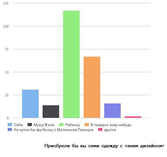 график опроса