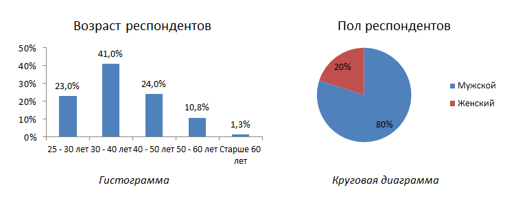 анализ данных респондентов
