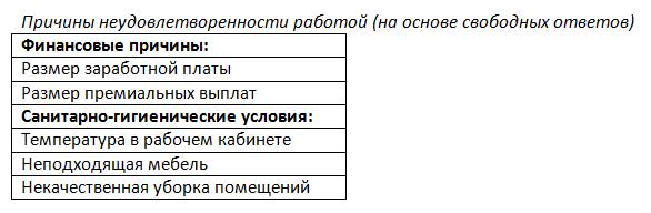 Проведение опросов