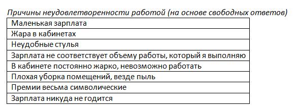 Особенности анализа данных