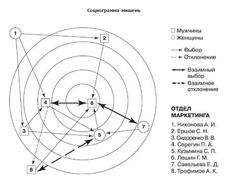 Результаты социометрии