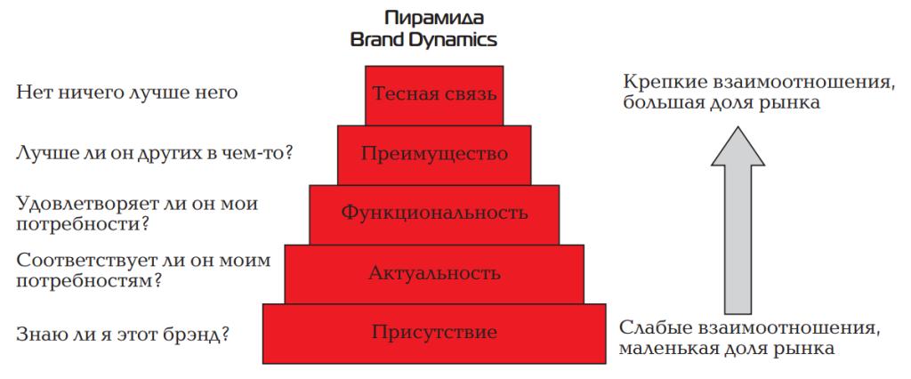Скрин_пирамида бренда